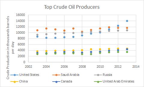 crude_oil_chart